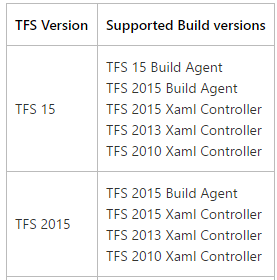 TFS build compatibility